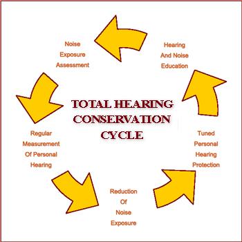 Hearing Loss Protection, Conservation & Screening - Australia ...